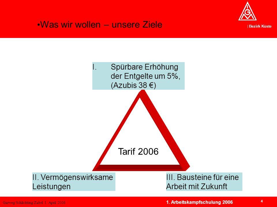 Garweg/Schlichting/Zabel 1. April 2006 Bezirk Küste 4 1. Arbeitskampfschulung 2006 Übersicht: Forderungsdreiklang 2006 Tarif 2006 I.Spürbare Erhöhung