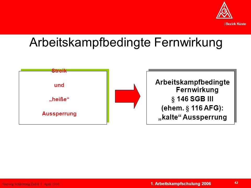 Garweg/Schlichting/Zabel 1. April 2006 Bezirk Küste 42 1. Arbeitskampfschulung 2006 Streik und heiße Aussperrung Arbeitskampfbedingte Fernwirkung § 14