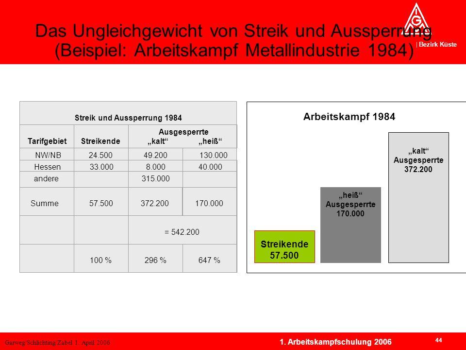 Garweg/Schlichting/Zabel 1. April 2006 Bezirk Küste 44 1. Arbeitskampfschulung 2006 Das Ungleichgewicht von Streik und Aussperrung (Beispiel: Arbeitsk