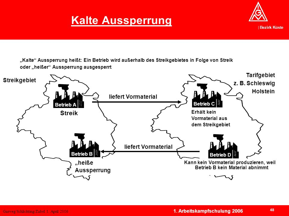 Garweg/Schlichting/Zabel 1. April 2006 Bezirk Küste 48 1. Arbeitskampfschulung 2006 Kalte Aussperrung heißt: Ein Betrieb wird außerhalb des Streikgebi