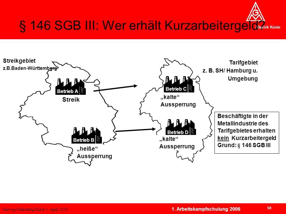 Garweg/Schlichting/Zabel 1. April 2006 Bezirk Küste 50 1. Arbeitskampfschulung 2006 § 146 SGB III: Wer erhält Kurzarbeitergeld? Betrieb A Streik Betri