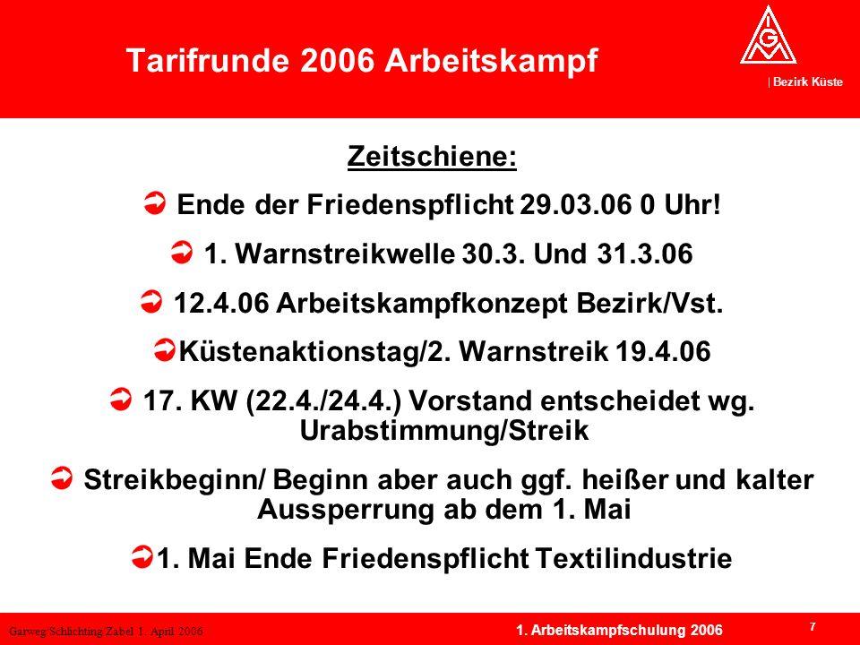 Garweg/Schlichting/Zabel 1. April 2006 Bezirk Küste 7 1. Arbeitskampfschulung 2006 Tarifrunde 2006 Arbeitskampf Zeitschiene: Ende der Friedenspflicht