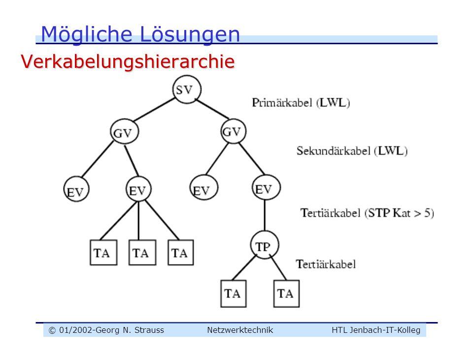 © 01/2002-Georg N. Strauss NetzwerktechnikHTL Jenbach-IT-Kolleg Mögliche Lösungen Verkabelungshierarchie