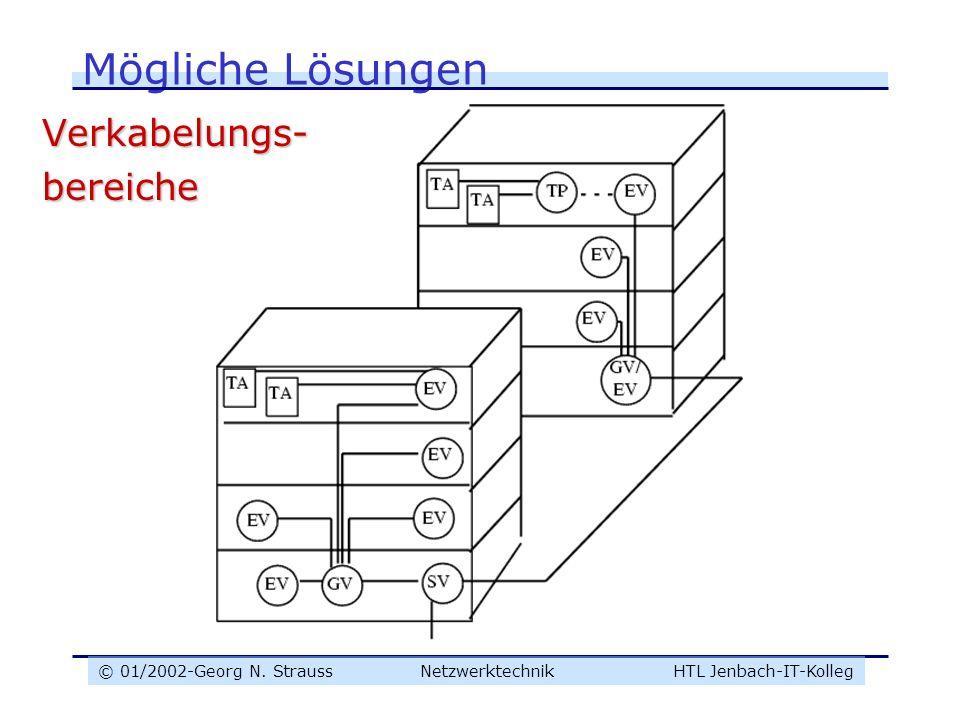 © 01/2002-Georg N. Strauss NetzwerktechnikHTL Jenbach-IT-Kolleg Mögliche Lösungen Verkabelungs-bereiche