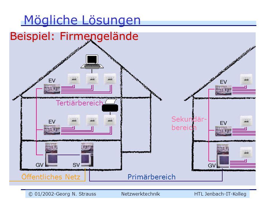© 01/2002-Georg N. Strauss NetzwerktechnikHTL Jenbach-IT-Kolleg Mögliche Lösungen Beispiel: Firmengelände Öffentliches NetzPrimärbereich Sekundär- ber