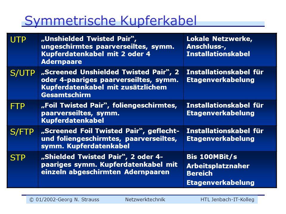 © 01/2002-Georg N. Strauss NetzwerktechnikHTL Jenbach-IT-Kolleg Symmetrische Kupferkabel UTP Unshielded Twisted Pair, ungeschirmtes paarverseiltes, sy