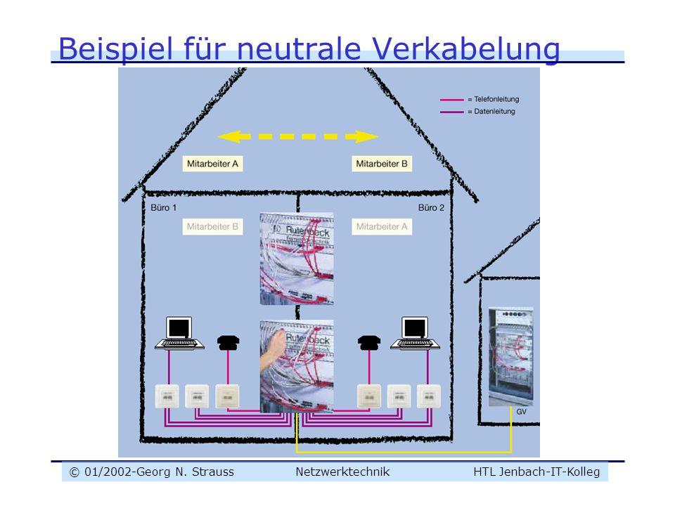© 01/2002-Georg N. Strauss NetzwerktechnikHTL Jenbach-IT-Kolleg Beispiel für neutrale Verkabelung