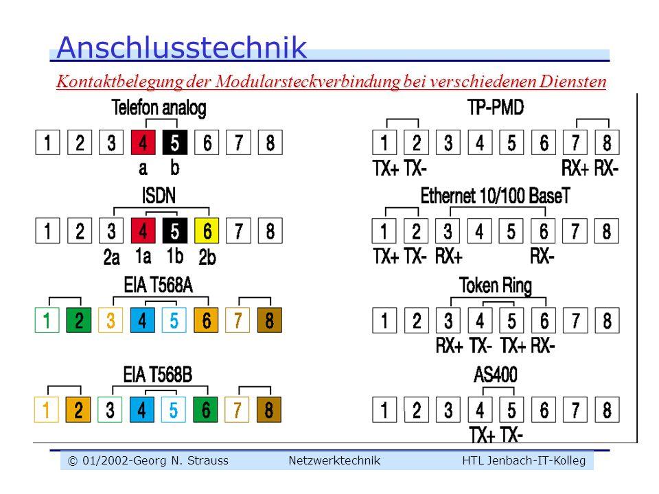 © 01/2002-Georg N. Strauss NetzwerktechnikHTL Jenbach-IT-Kolleg Anschlusstechnik Kontaktbelegung der Modularsteckverbindung bei verschiedenen Diensten