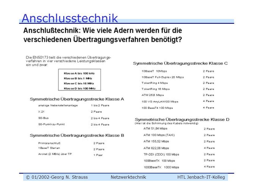 © 01/2002-Georg N. Strauss NetzwerktechnikHTL Jenbach-IT-Kolleg Anschlusstechnik
