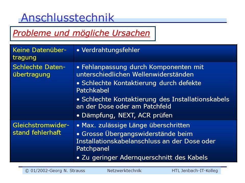 © 01/2002-Georg N. Strauss NetzwerktechnikHTL Jenbach-IT-Kolleg Anschlusstechnik Probleme und mögliche Ursachen Keine Datenüber- tragung Verdrahtungsf