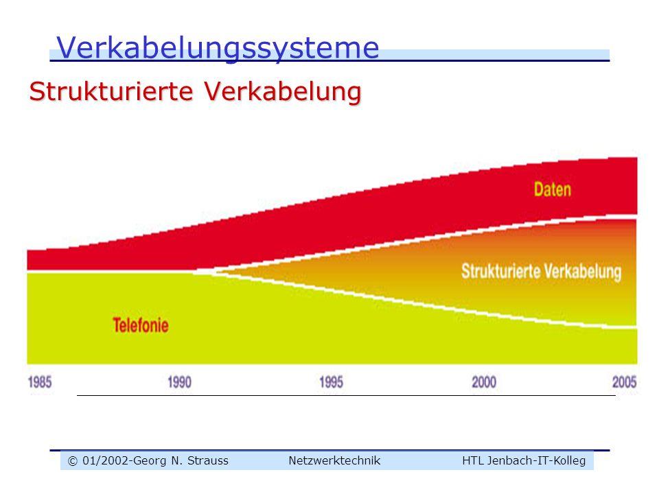 © 01/2002-Georg N. Strauss NetzwerktechnikHTL Jenbach-IT-Kolleg Verkabelungssysteme Strukturierte Verkabelung Gewinnt immer mehr an Bedeutung durch Zu