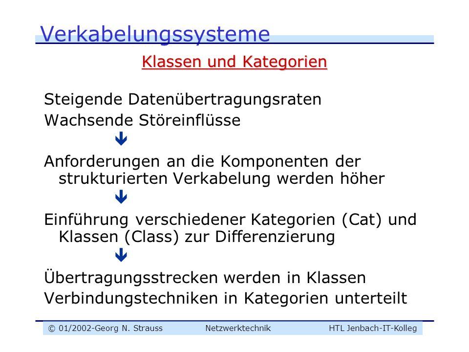 © 01/2002-Georg N. Strauss NetzwerktechnikHTL Jenbach-IT-Kolleg Verkabelungssysteme Klassen und Kategorien Steigende Datenübertragungsraten Wachsende