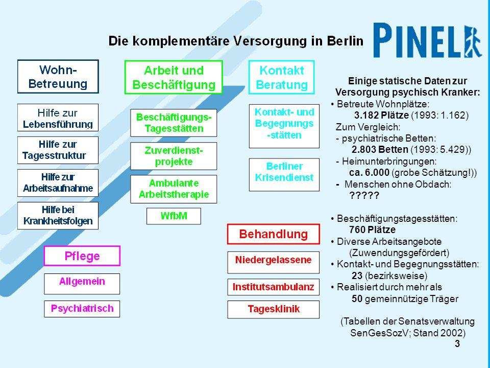 4 Steuerung in der Sozial- psychiatrischen Versorgung Berlins Ziel: Optimierung von Steuerung Bedingungen: Segmentierte Hilfen Komplexe Bedarfe Vorgehen: Fallbezogene Steuerung (SGP; Fallkonferenzen, BRP; 12 HBGs) +Institutionelle Steuerung (Neue Angebot; Komplexleistungen)