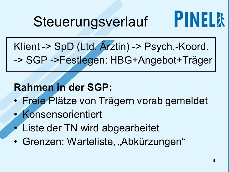 6 Steuerungsverlauf Klient -> SpD (Ltd. Ärztin) -> Psych.-Koord. -> SGP ->Festlegen: HBG+Angebot+Träger Rahmen in der SGP: Freie Plätze von Trägern vo