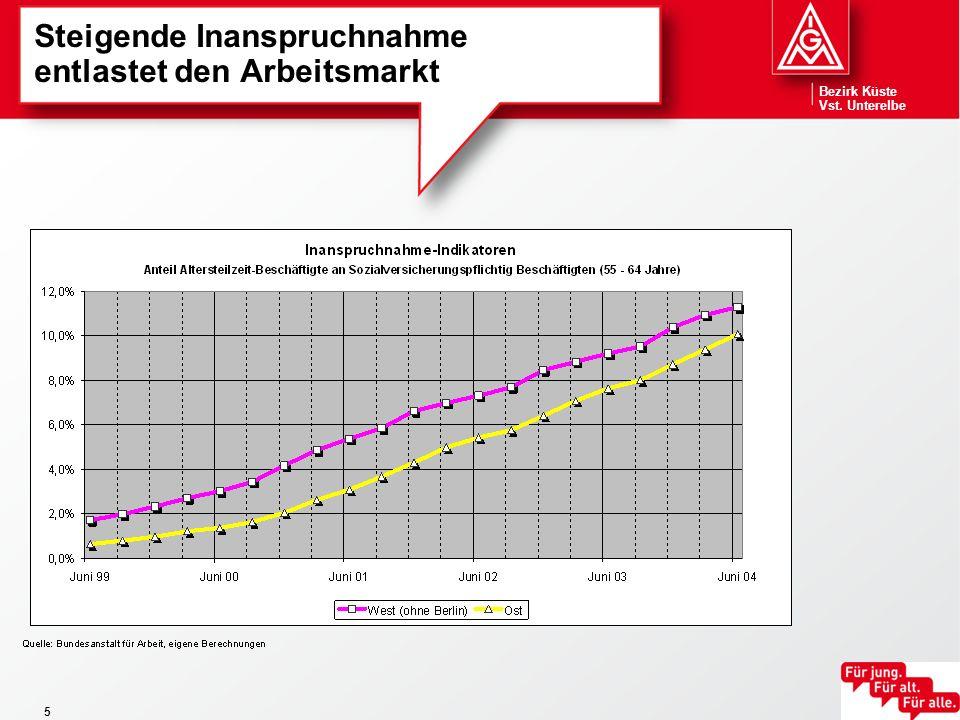 Bezirk Küste Vst.Unterelbe 16 Wie funktioniert Altersteilzeit bei Vertragsabschluss vor 1.1.2007.