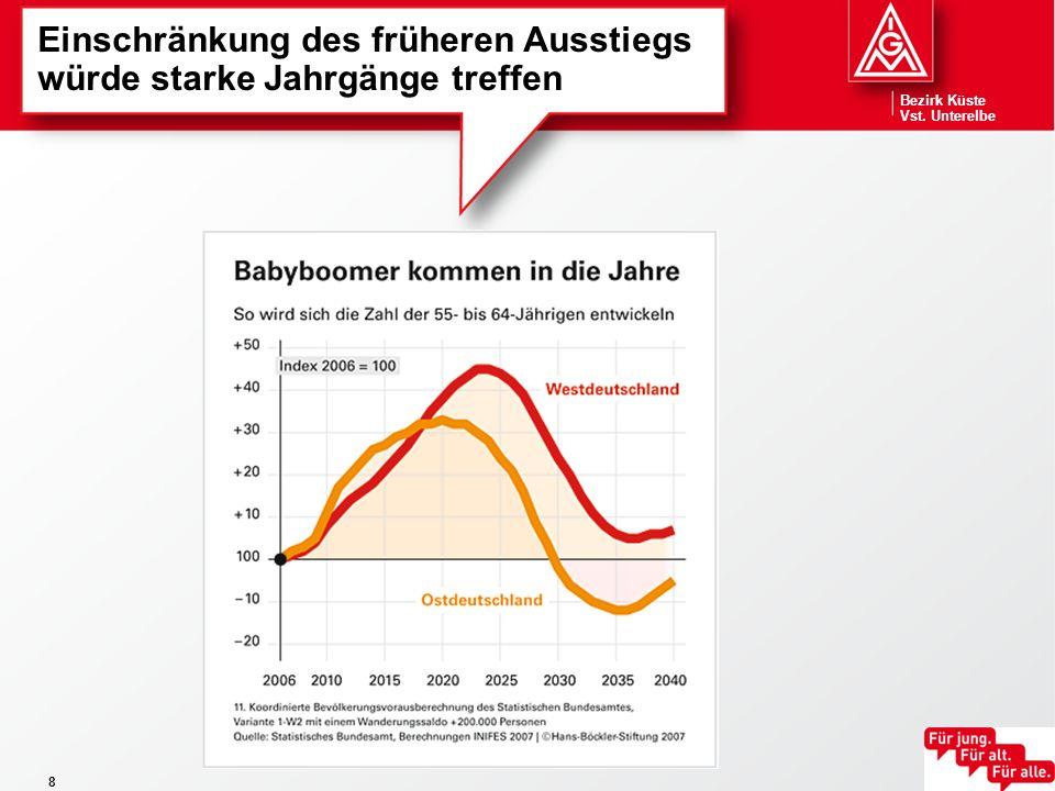 Bezirk Küste Vst.Unterelbe 19 Tarifergebnis 2007 Metall- und Elektroindustrie (Auszüge)...