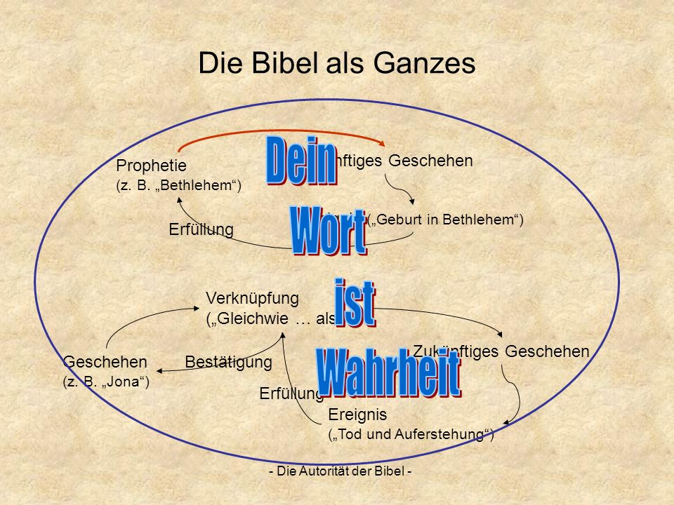 - Die Autorität der Bibel - Die Bibel als Ganzes Prophetie (z. B. Bethlehem) Zukünftiges Geschehen Ereignis (Geburt in Bethlehem) Erfüllung Geschehen