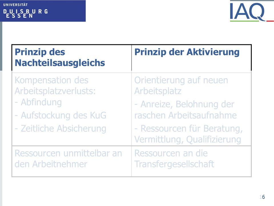 16 Prinzip des Nachteilsausgleichs Prinzip der Aktivierung Kompensation des Arbeitsplatzverlusts: - Abfindung - Aufstockung des KuG - Zeitliche Absich