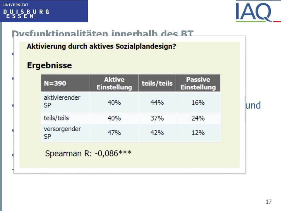 Dysfunktionalitäten innerhalb des BT Absicherung oder Aktivierung? Das Dilemma von Transfersozialplänen M.a.W.: Sprinterprämie oder Aufstockung? Wicht