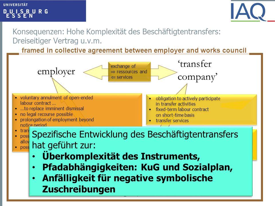 16 Prinzip des Nachteilsausgleichs Prinzip der Aktivierung Kompensation des Arbeitsplatzverlusts: - Abfindung - Aufstockung des KuG - Zeitliche Absicherung Orientierung auf neuen Arbeitsplatz - Anreize, Belohnung der raschen Arbeitsaufnahme - Ressourcen für Beratung, Vermittlung, Qualifizierung Ressourcen unmittelbar an den Arbeitnehmer Ressourcen an die Transfergesellschaft
