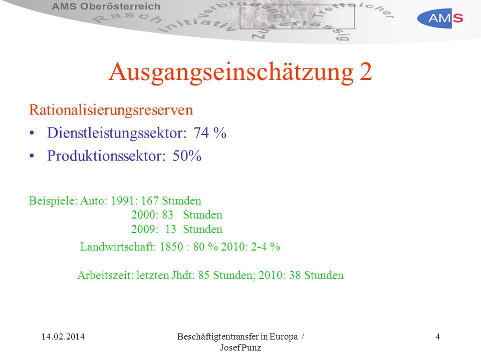 14.02.2014Beschäftigtentransfer in Europa / Josef Punz 4 Ausgangseinschätzung 2 Rationalisierungsreserven Dienstleistungssektor: 74 % Produktionssekto