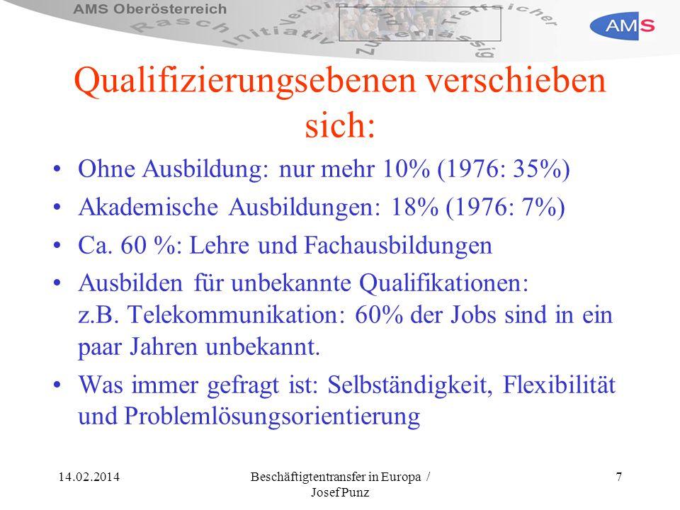 14.02.2014Beschäftigtentransfer in Europa / Josef Punz 7 Qualifizierungsebenen verschieben sich: Ohne Ausbildung: nur mehr 10% (1976: 35%) Akademische
