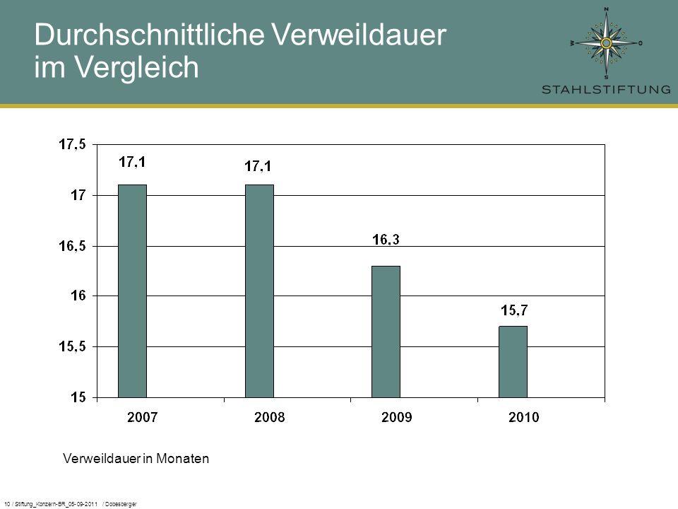 10 / Stiftung_Konzern-BR_05-09-2011 / Dobesberger Durchschnittliche Verweildauer im Vergleich Verweildauer in Monaten