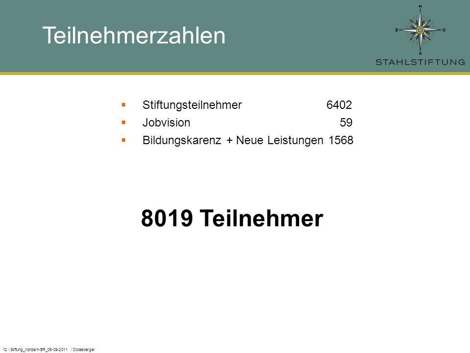 12 / Stiftung_Konzern-BR_05-09-2011 / Dobesberger Teilnehmerzahlen Stiftungsteilnehmer 6402 Jobvision 59 Bildungskarenz + Neue Leistungen 1568 8019 Teilnehmer