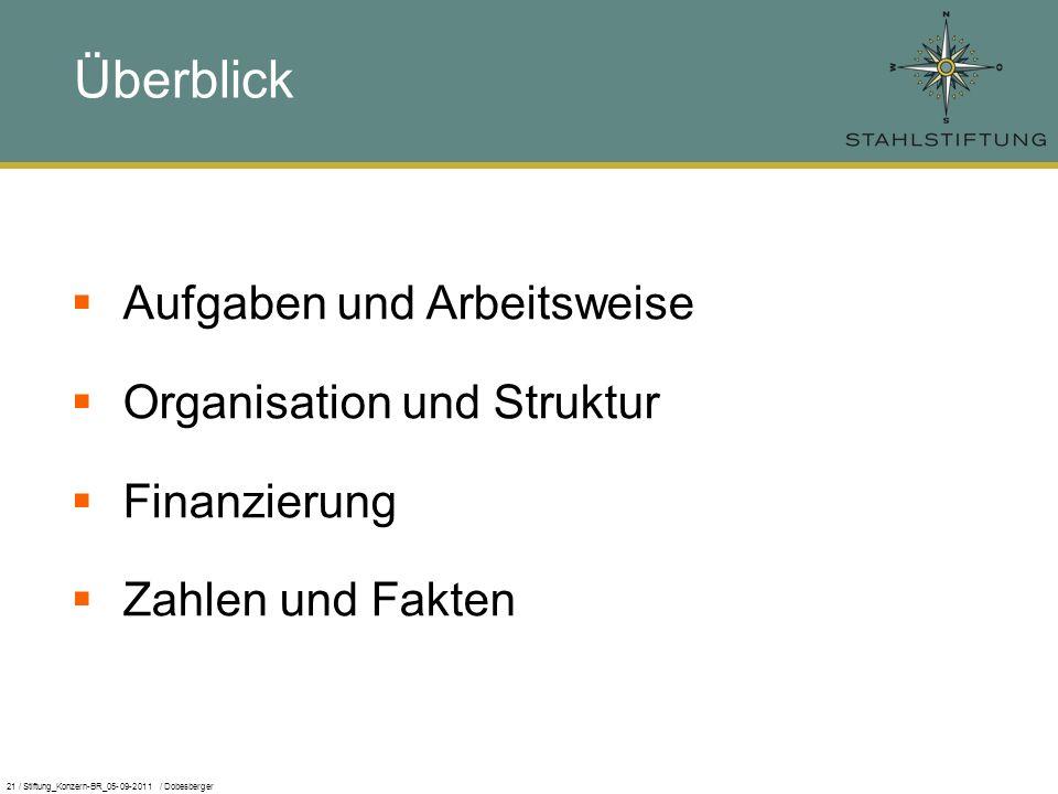 21 / Stiftung_Konzern-BR_05-09-2011 / Dobesberger Überblick Aufgaben und Arbeitsweise Organisation und Struktur Finanzierung Zahlen und Fakten