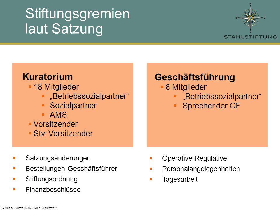 24 / Stiftung_Konzern-BR_05-09-2011 / Dobesberger Stiftungsgremien laut Satzung Kuratorium 18 Mitglieder Betriebssozialpartner Sozialpartner AMS Vorsitzender Stv.