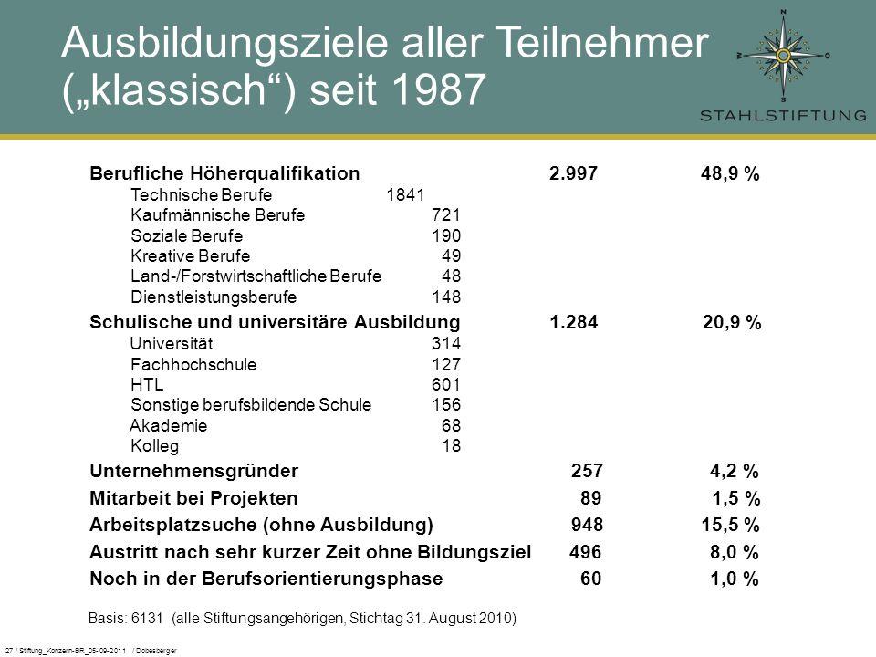 27 / Stiftung_Konzern-BR_05-09-2011 / Dobesberger Ausbildungsziele aller Teilnehmer (klassisch) seit 1987 Basis: 6131 (alle Stiftungsangehörigen, Stichtag 31.