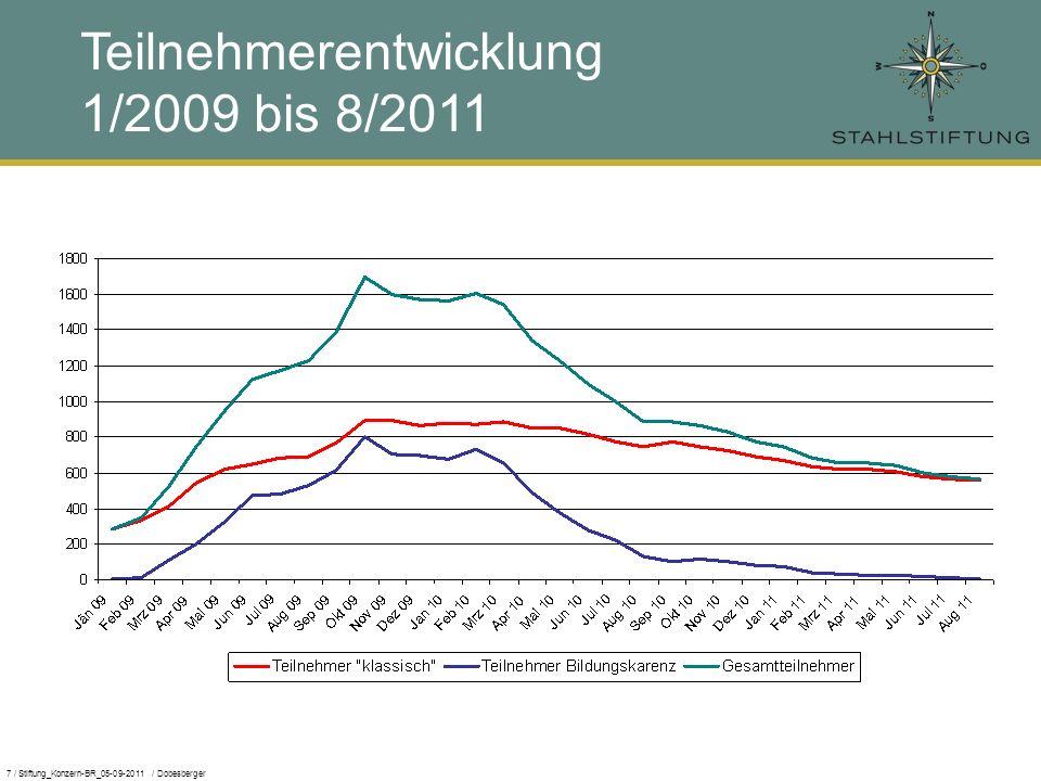 7 / Stiftung_Konzern-BR_05-09-2011 / Dobesberger Teilnehmerentwicklung 1/2009 bis 8/2011