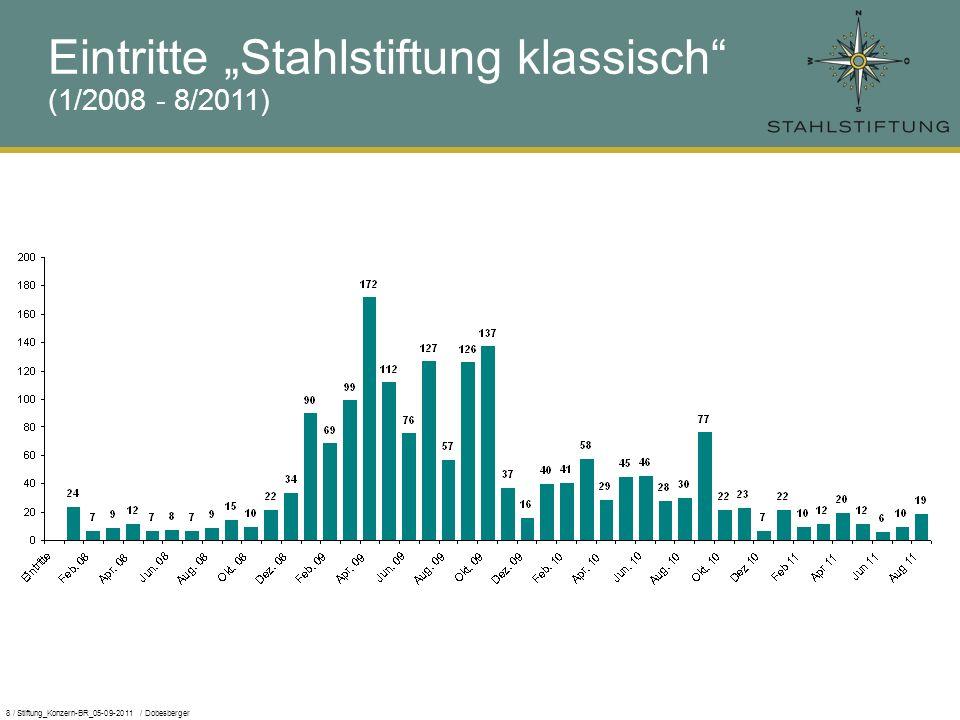 8 / Stiftung_Konzern-BR_05-09-2011 / Dobesberger Eintritte Stahlstiftung klassisch (1/2008 - 8/2011)