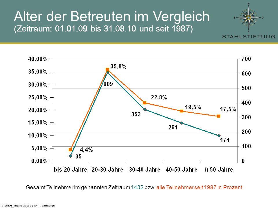 9 / Stiftung_Konzern-BR_05-09-2011 / Dobesberger Alter der Betreuten im Vergleich (Zeitraum: 01.01.09 bis 31.08.10 und seit 1987) Gesamt Teilnehmer im genannten Zeitraum 1432 bzw.