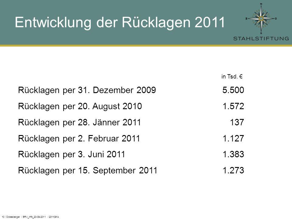 10 / Dobesberger / BRV_Info_20-09-2011 / 20110914 in Tsd. Rücklagen per 31. Dezember 2009 5.500 Rücklagen per 20. August 2010 1.572 Rücklagen per 28.
