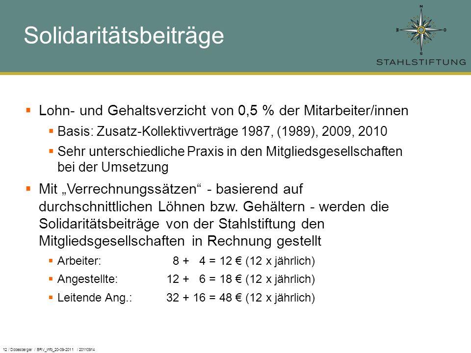 12 / Dobesberger / BRV_Info_20-09-2011 / 20110914 Lohn- und Gehaltsverzicht von 0,5 % der Mitarbeiter/innen Basis: Zusatz-Kollektivverträge 1987, (1989), 2009, 2010 Sehr unterschiedliche Praxis in den Mitgliedsgesellschaften bei der Umsetzung Mit Verrechnungssätzen - basierend auf durchschnittlichen Löhnen bzw.