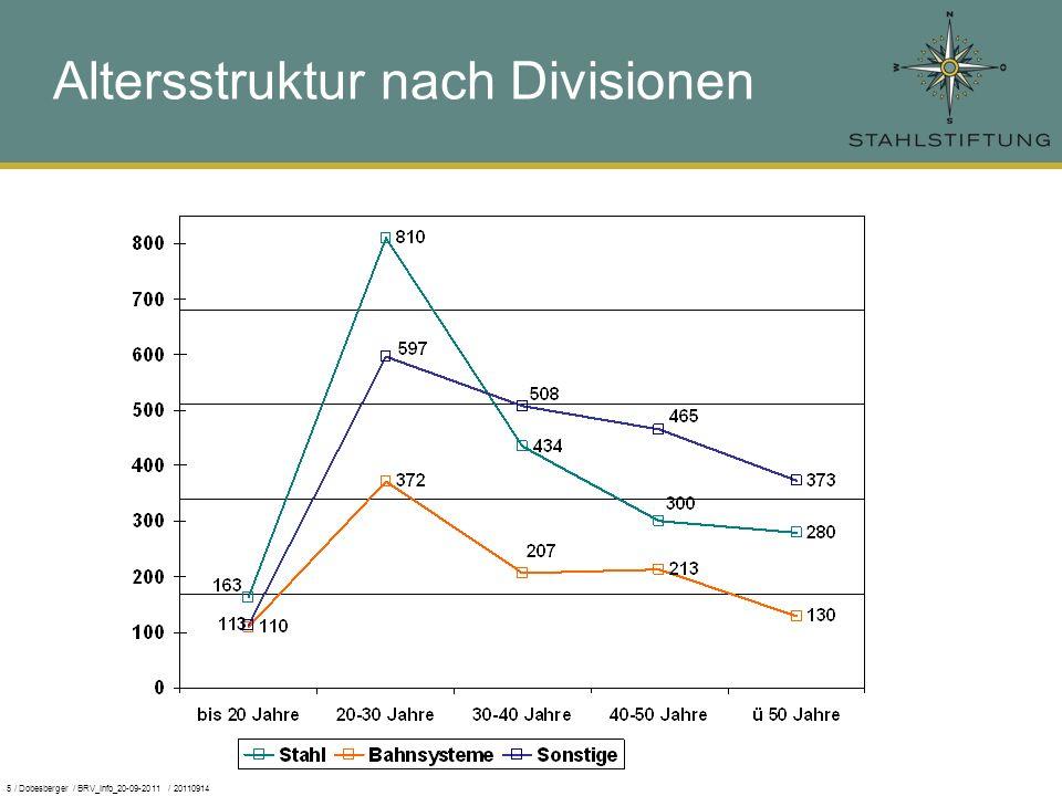 5 / Dobesberger / BRV_Info_20-09-2011 / 20110914 Altersstruktur nach Divisionen