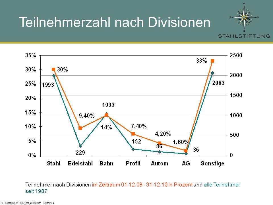 6 / Dobesberger / BRV_Info_20-09-2011 / 20110914 Teilnehmerzahl nach Divisionen Teilnehmer nach Divisionen im Zeitraum 01.12.08 - 31.12.10 in Prozent und alle Teilnehmer seit 1987