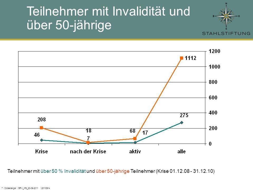 7 / Dobesberger / BRV_Info_20-09-2011 / 20110914 Teilnehmer mit Invalidität und über 50-jährige Teilnehmer mit über 50 % Invalidität und über 50-jährige Teilnehmer (Krise 01.12.08 - 31.12.10)