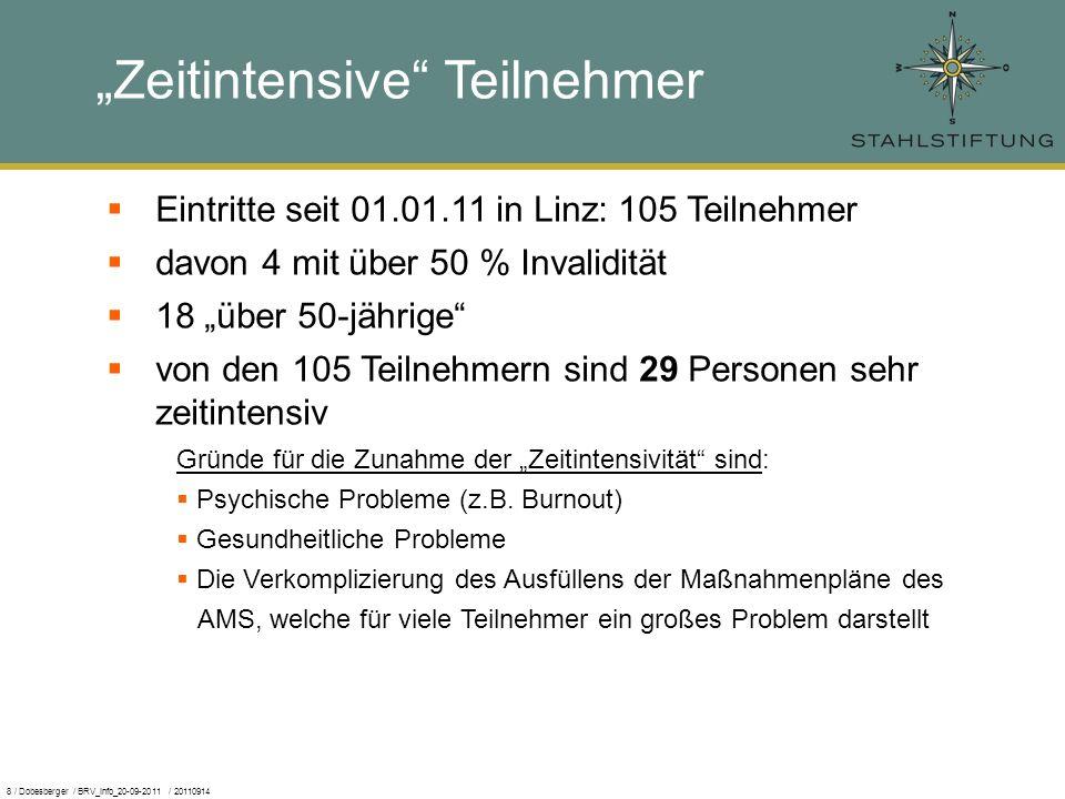 8 / Dobesberger / BRV_Info_20-09-2011 / 20110914 Zeitintensive Teilnehmer Eintritte seit 01.01.11 in Linz: 105 Teilnehmer davon 4 mit über 50 % Invalidität 18 über 50-jährige von den 105 Teilnehmern sind 29 Personen sehr zeitintensiv Gründe für die Zunahme der Zeitintensivität sind: Psychische Probleme (z.B.