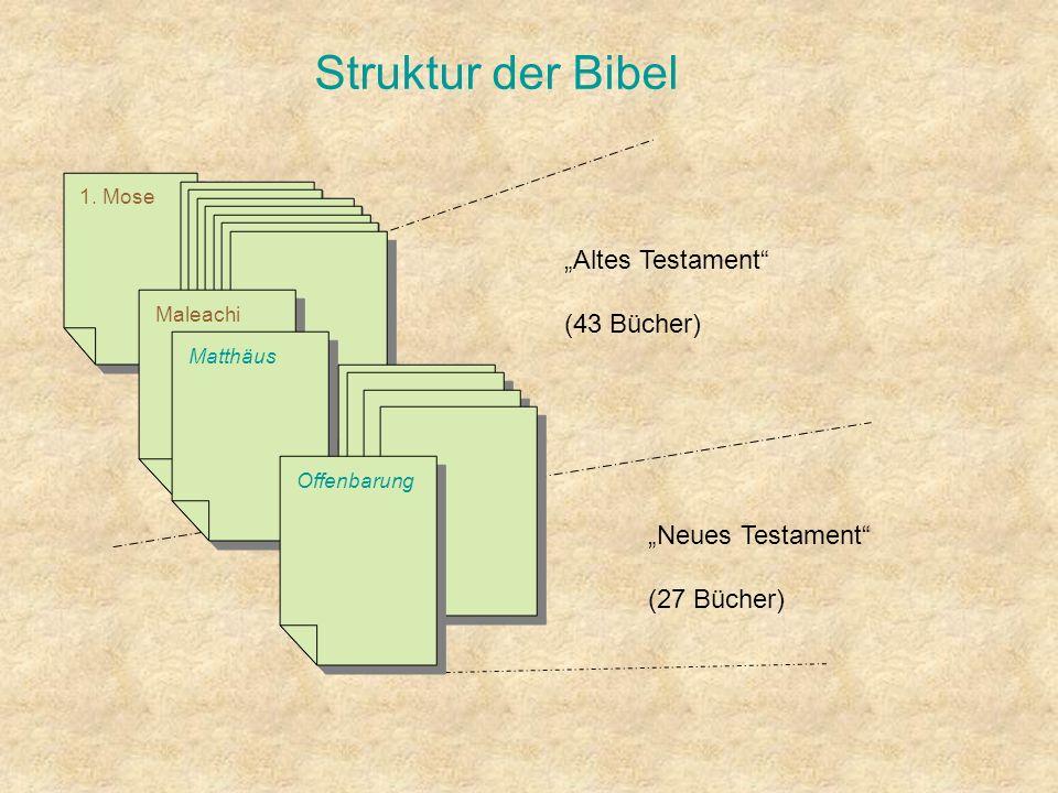 Struktur der Bibel 1. Mose Altes Testament (43 Bücher) Neues Testament (27 Bücher) Maleachi Matthäus Offenbarung