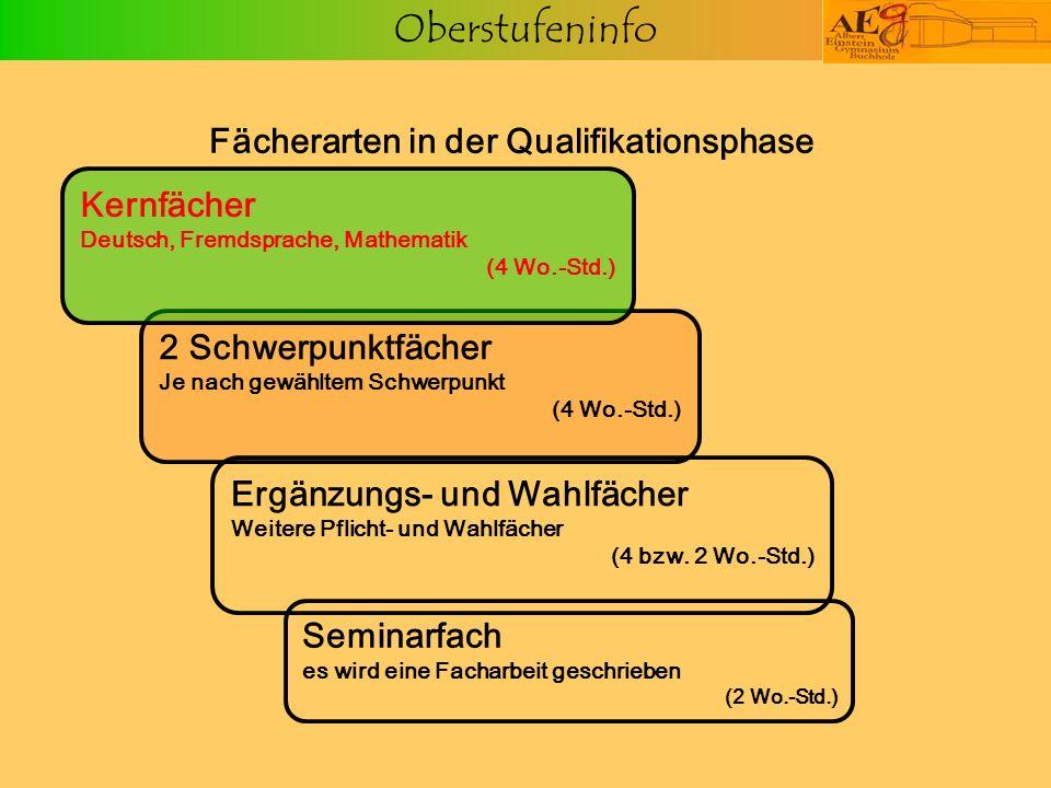 Oberstufeninfo 2 Schwerpunktfächer Je nach gewähltem Schwerpunkt (4 Wo.-Std.) Fächerarten in der Qualifikationsphase Seminarfach es wird eine Facharbe