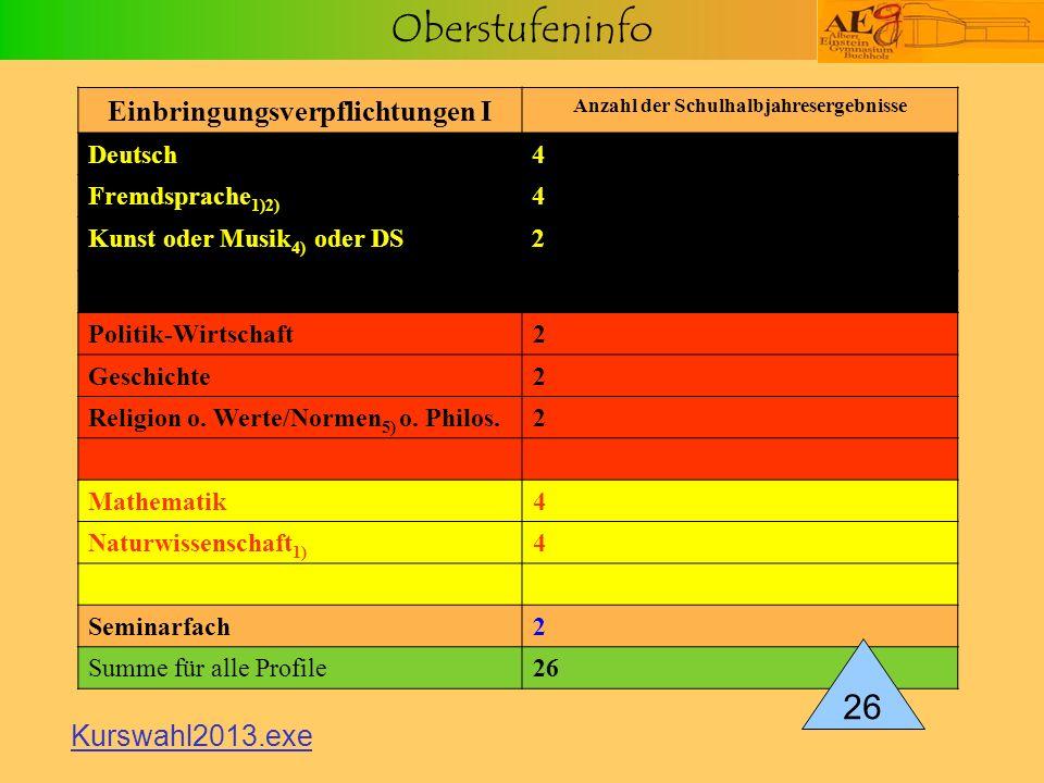 Oberstufeninfo Einbringungsverpflichtungen I Anzahl der Schulhalbjahresergebnisse Deutsch4 Fremdsprache 1)2) 4 Kunst oder Musik 4) oder DS2 Politik-Wi