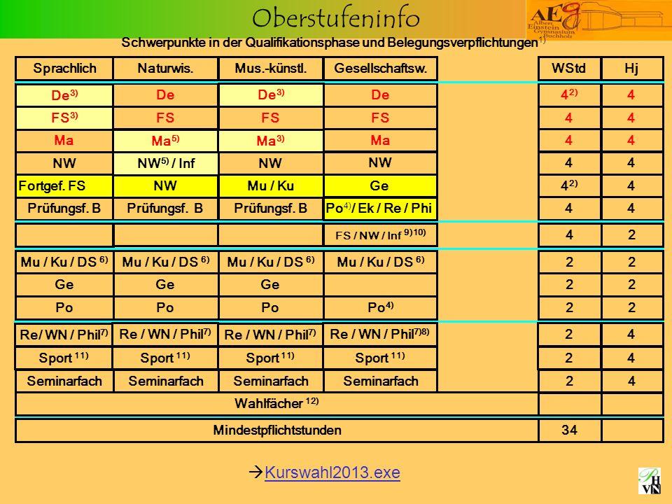 Oberstufeninfo Schwerpunkte in der Qualifikationsphase und Belegungsverpflichtungen 1) Fortgef. FS NWMu / KuGe4 2) 4 De 4 2) 4 FS 44 Ma 44 De FS Ma De