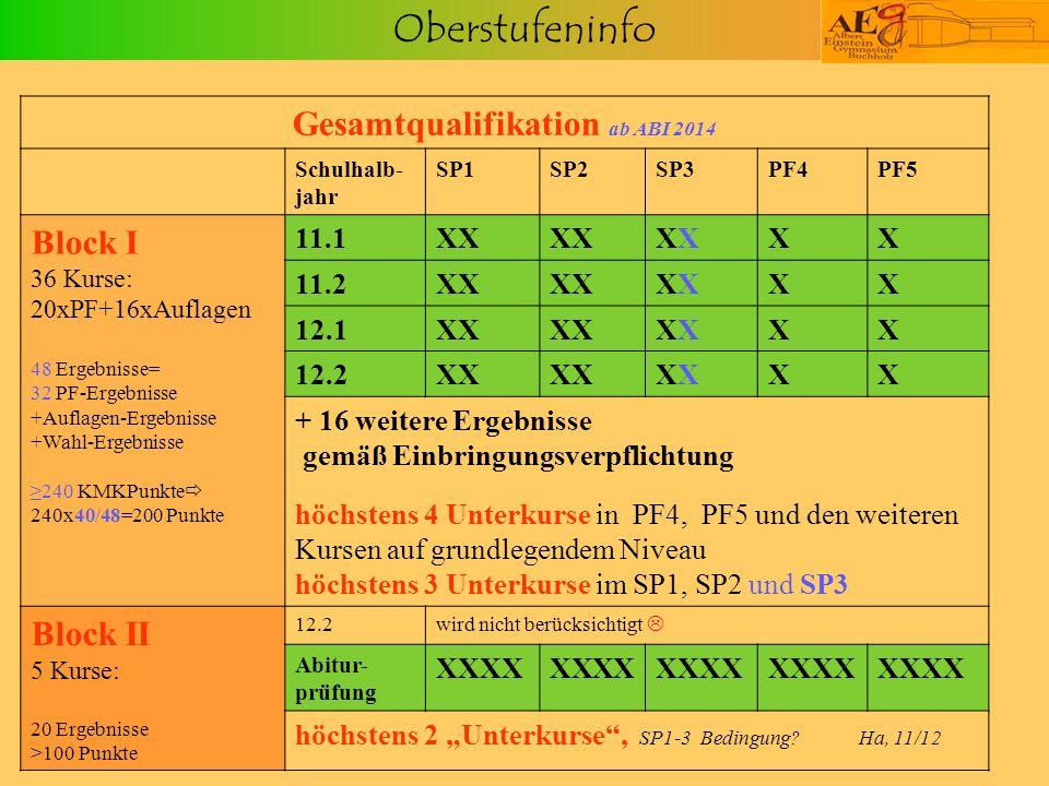 Oberstufeninfo Gesamtqualifikation ab ABI 2014 Schulhalb- jahr SP1SP2SP3PF4PF5 Block I 36 Kurse: 20xPF+16xAuflagen 48 Ergebnisse= 32 PF-Ergebnisse +Au