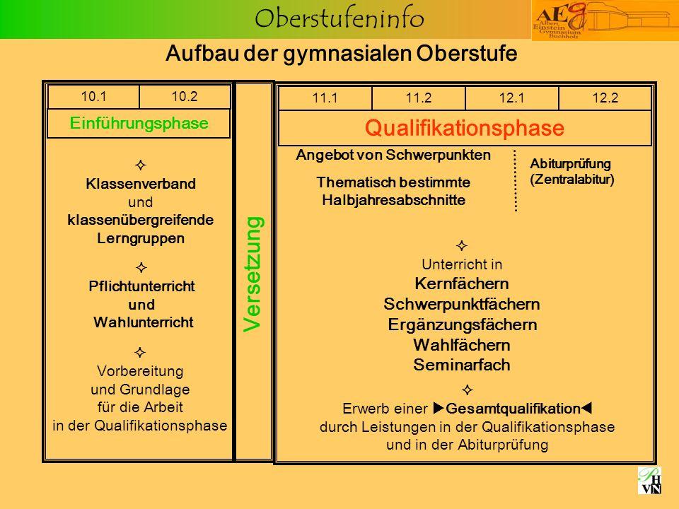 Oberstufeninfo Profile naturw.