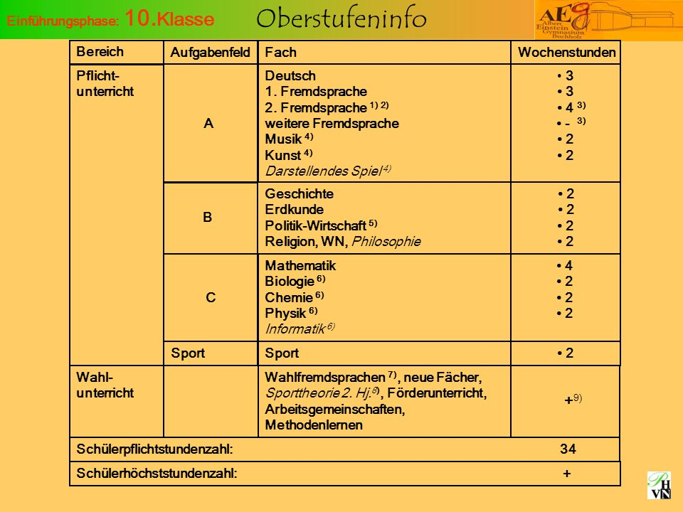 Oberstufeninfo Einführungsphase: 10. Klasse Bereich Pflicht- unterricht Wahl- unterricht Schülerpflichtstundenzahl: 34 Fach Deutsch 1. Fremdsprache 2.