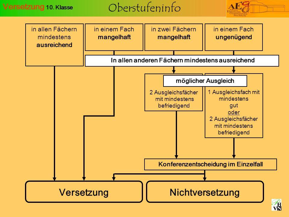 Oberstufeninfo Schwerpunkte in der Qualifikationsphase und Belegungsverpflichtungen 1) Fortgef.