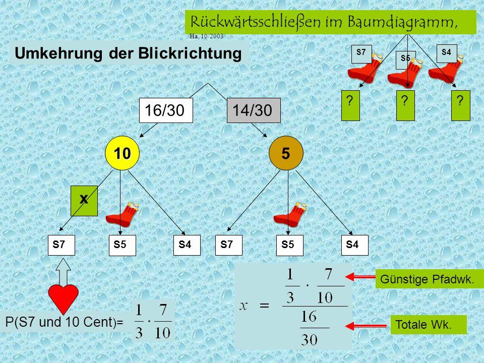 S5 ??? S7 S4 Rückwärtsschließen im Baumdiagramm, Ha, 10/2003 x S5S7S4 14/3016/30 10 5 S5S7S4 Umkehrung der Blickrichtung P(S7 und 10 Cent )= Totale Wk