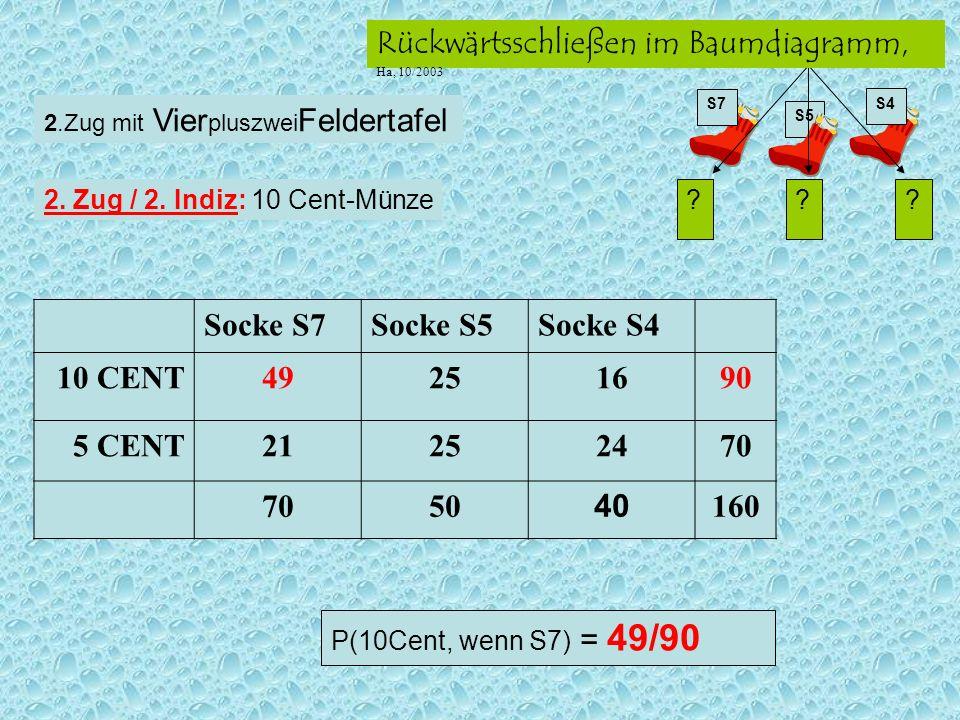 S5 ??? S7 S4 Rückwärtsschließen im Baumdiagramm, Ha, 10/2003 Socke S7Socke S5Socke S4 10 CENT49251690 5 CENT21252470 50 40 160 2.Zug mit Vier pluszwei